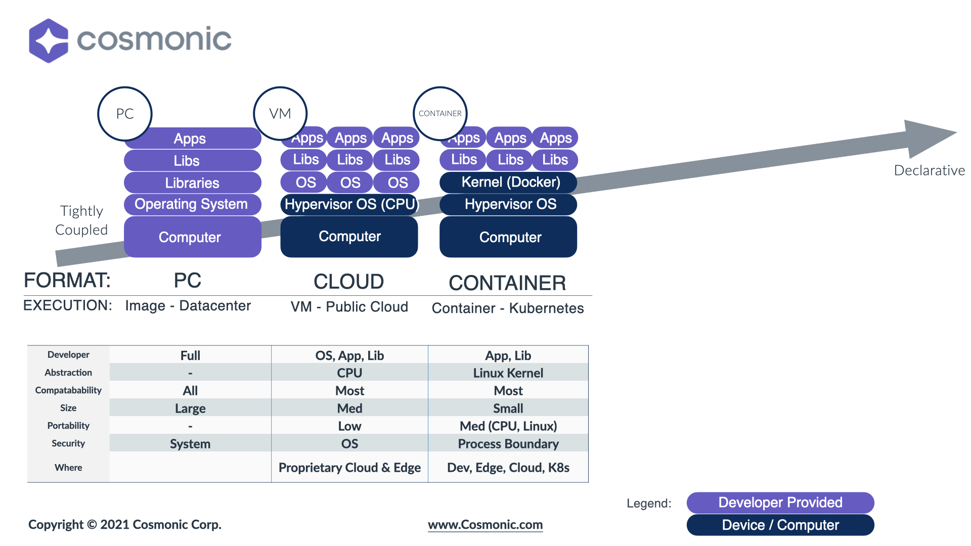 Epochs of Cloud Computing Technology - Containers